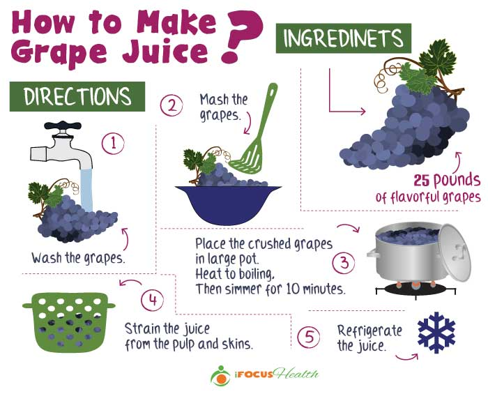 how to make grape juice infographic