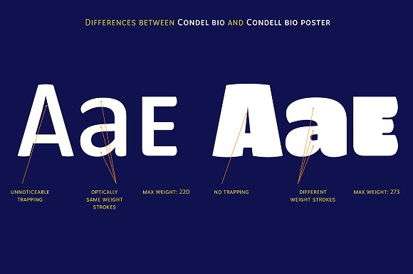 Condell Bio Font Family