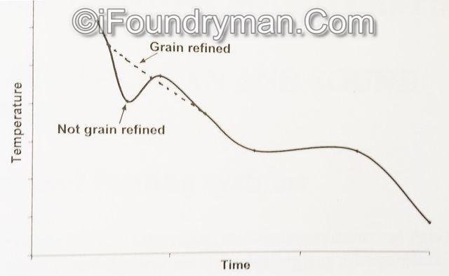 Effect of grain refinement