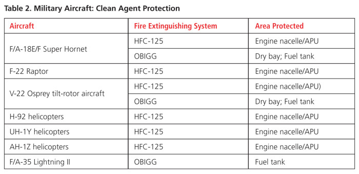 Clean Agents in Aviation Fire Protection
