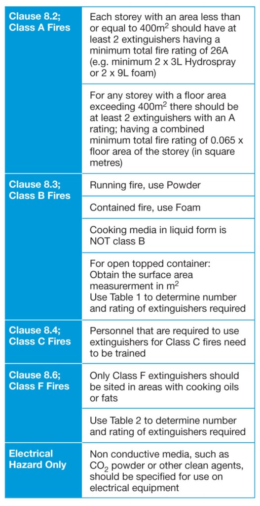 P. 31-32 Extinguishers_Layout 1
