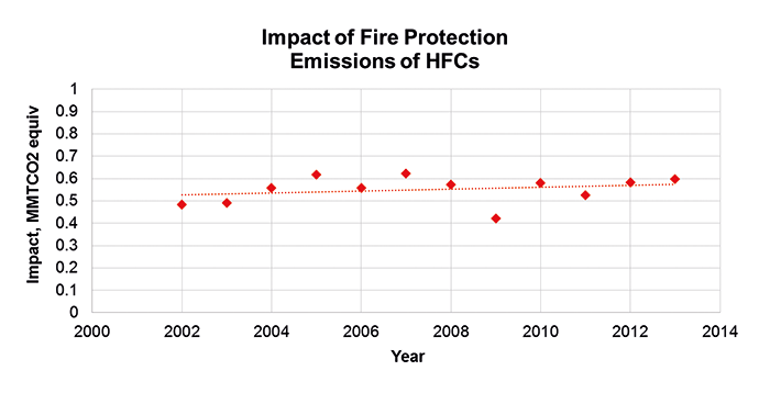 Figure 1. Impact of HFCs in Fire Protection on Global Warming. Source: HEEP Final Report for 2002-2013, 2015. Image courtesy of Chemours Fluoroproducts.