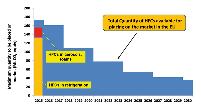 Environmental Regulations and the HFC-Based Clean Fire