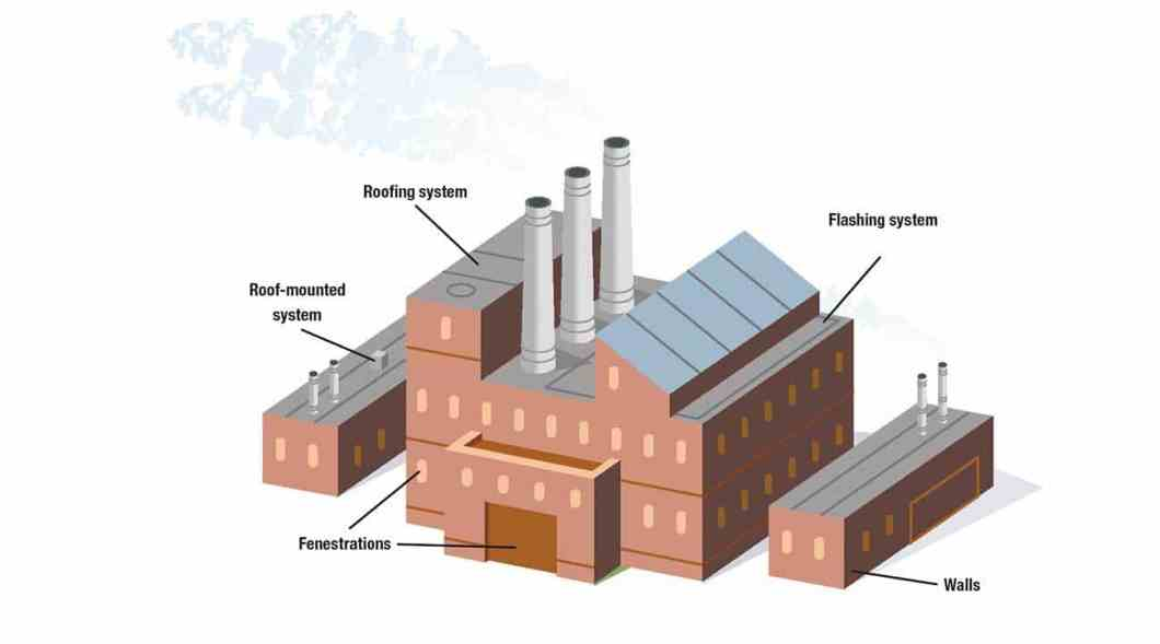 """Figure 1: The """"building envelope"""" on most industrial/commercial buildings is a complex system of components and assemblies that make up the outer shell of the structure and provide the first line of defense against manmade and natural hazards. The building envelope may include not only insulated wall and roof assemblies, but also skylights, solar panels, HVAC systems and other roof mount equipment."""