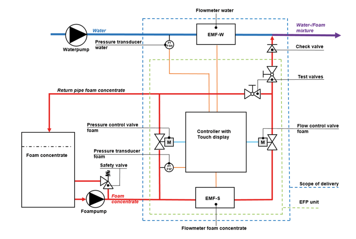 Fig. 2: Driven proportioning pump with flow meter.