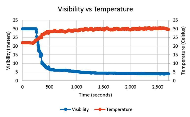 Figure 1: Comparison of Visibility and Temperature.