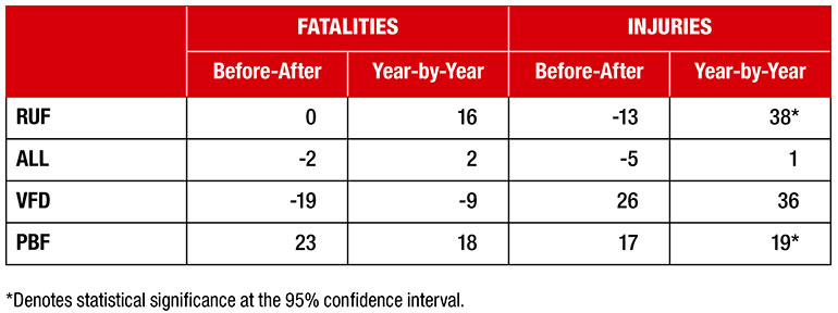 Table 1. Per cent change in fatalities and injuries (2005–2006 to 2015–2016) by approach (RUF, ALL, VFD, PBF) and method (Before-After, Year-by-Year) for bed fires ignited by smoking materials.