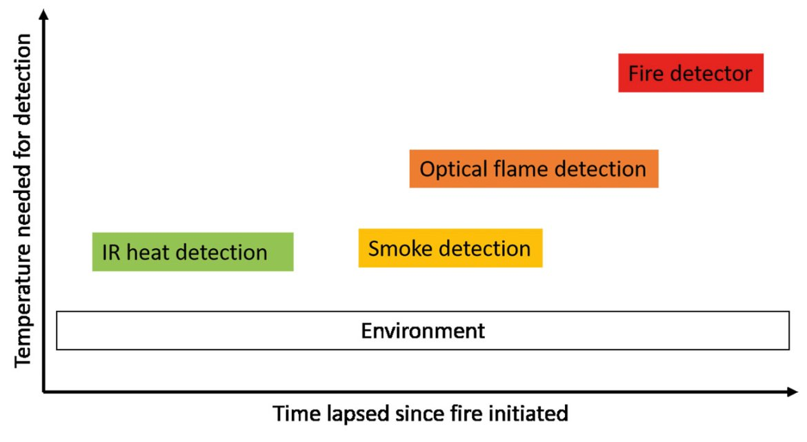 Figure 2: Sensitivity of fire-detection systems.