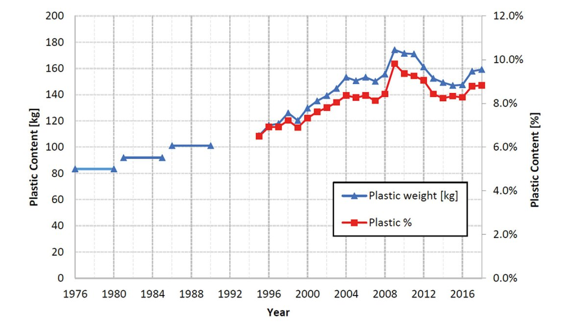 Amount of plastic in average US light vehicles in weight (kg), and as percentage of vehicle curb weight. Image Courtesy: © Fire Protection Research Foundation.