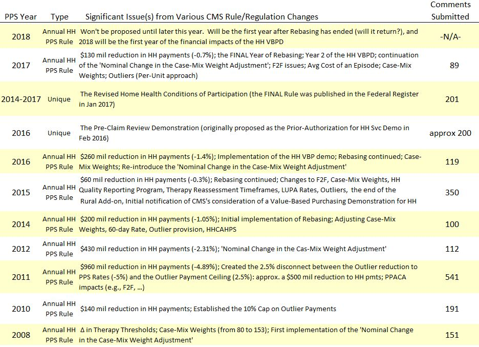 Various CMS Rule and Regulation Changes and the Rule-Making Process