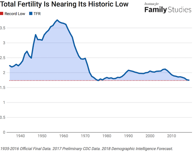 Baby Bust Fertility Is Declining The Most Among Minority Women Institute For Family Studies