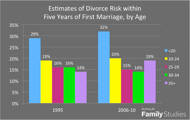 age at marriage divorce