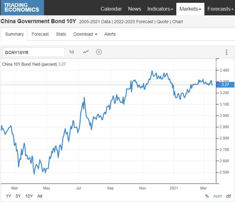 Chinese_Bond_yield_rising
