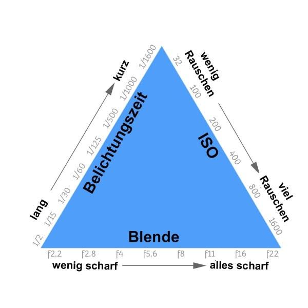 ISO-Blende-Belichtungsdreieck