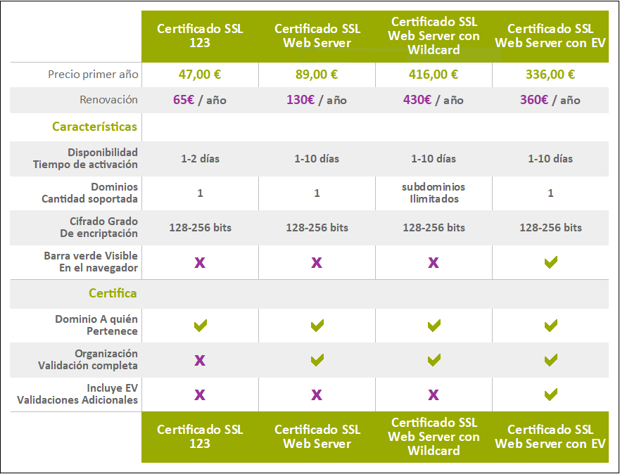 Tabla Certificados SSL