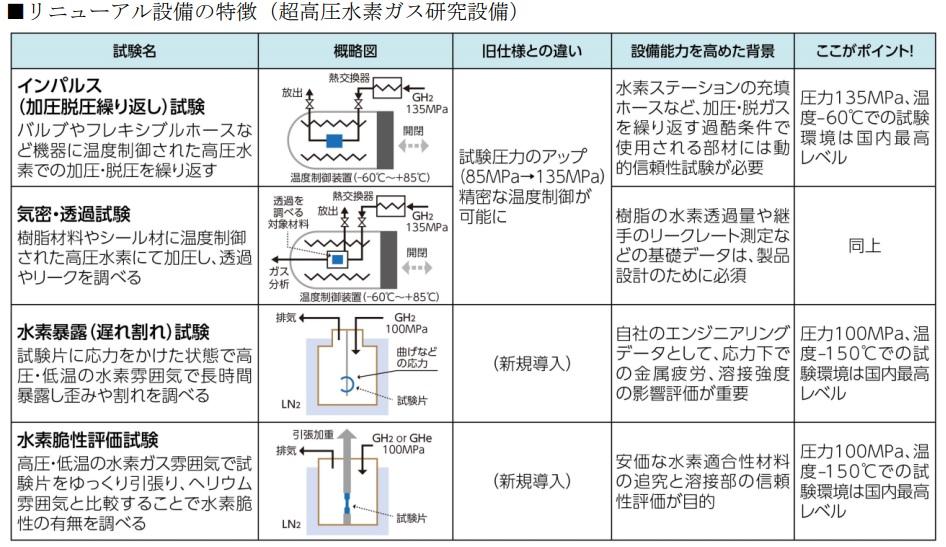 岩谷産業中央研究所(超高圧水素ガス研究設備