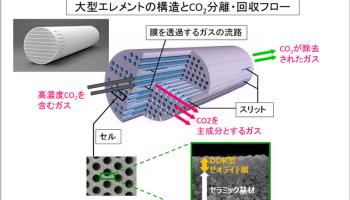 DDR型ゼオライト膜によるCO2分離・回収プロセスの実証試験を開始