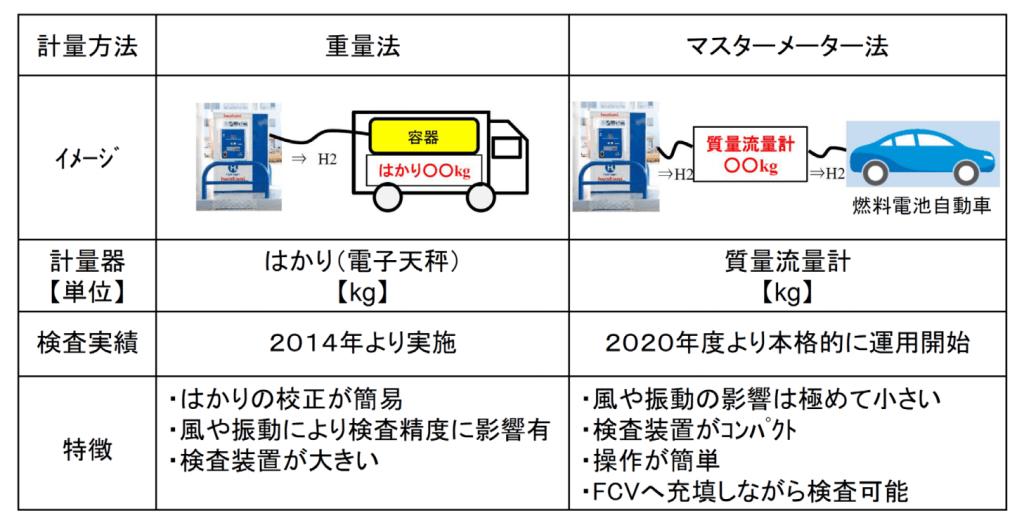 重量法とマスターメーター法の比較