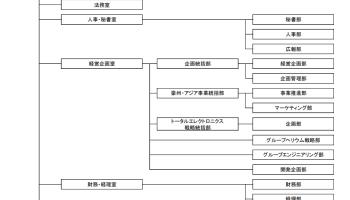 日本酸素ホールディングス組織体制