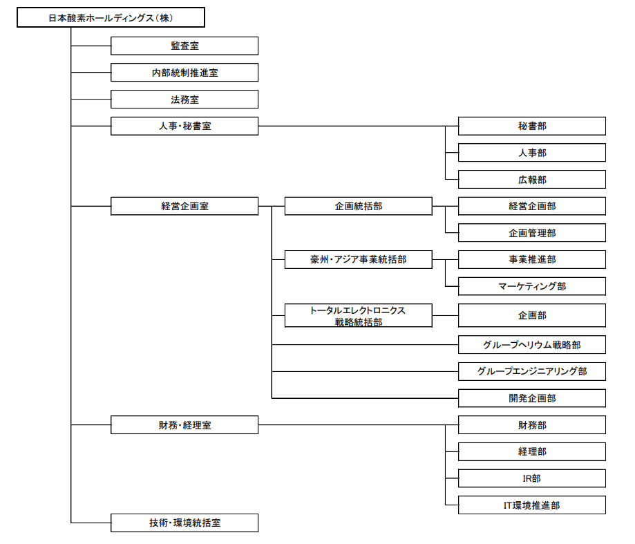 日本酸素ホールディングス組織体制(2020年10月1日時点)