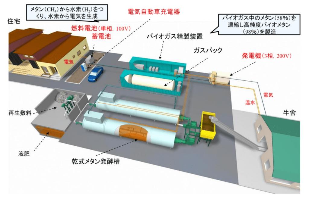 メタン発酵システムの構成概要
