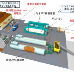 乾式メタン発酵システム