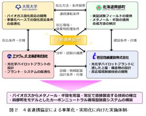 エア・ウォーター・大阪大学・北海道興部町・岩田地崎建設