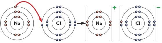 dot cross diagram of sodium chloride