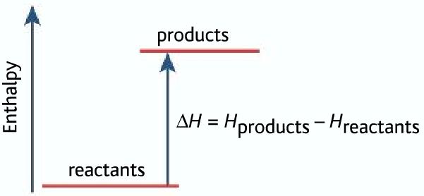 enthalpy level diagram for endothermic reaction