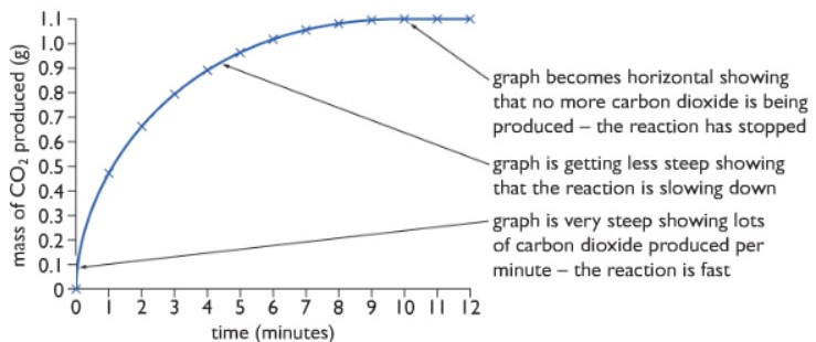 graph of rate of reaction