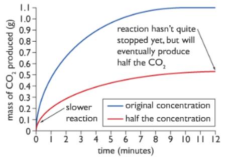 change acid concentration