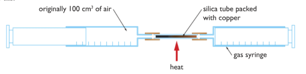 reaction of oxygen with copper