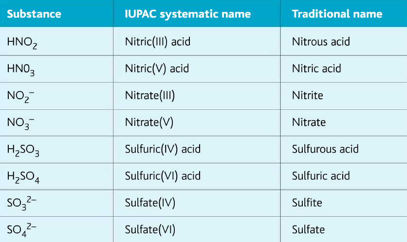 iupac(International Union of Pure and Applied Chemistry)