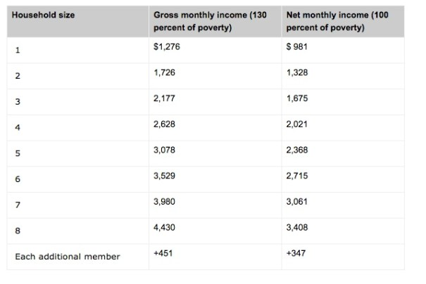 Gross Monthly Income For Food Stamps