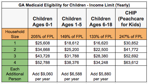 """Georgia Medicaid Income Limit - Children"""