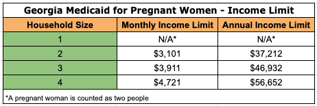 """Georgia Pregnancy Medicaid Eligibility"""