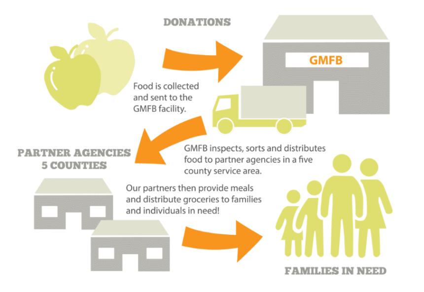 Georgia Mountain Food Bank diagram