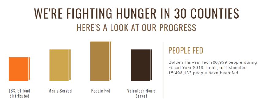 Golden Harvest Food Bank Chart