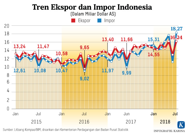 Tak Hanya Pembatasan Impor dan Penyerapan Produksi