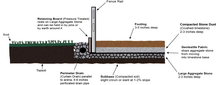 outdoor arena construction, Manure in Horse Arenas,