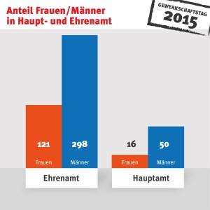 Delegierte_Geschlecht_Ehrenamt