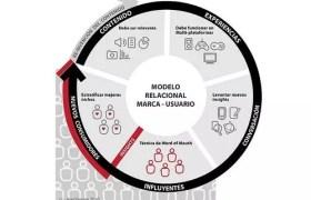 El Marketing Relacional y el blog