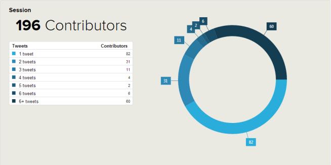 Social Media Contribuyentes por tuits WordPress Meetup