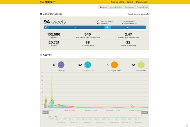 Datos Social Media del Blogtrip con Turismo Experiencial Vélez Málaga #LaNocheenVela