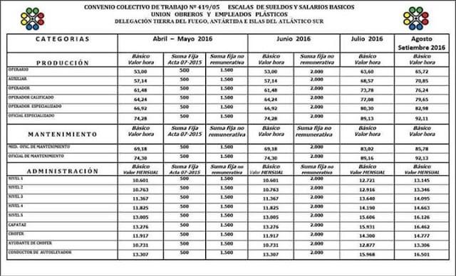 UOYEP escala salarial 2016