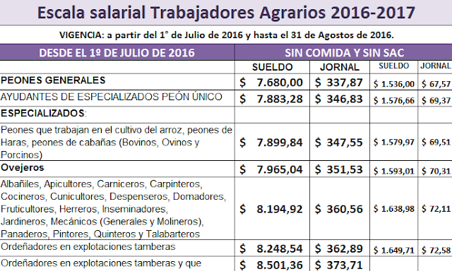 Trabajo Agrario: Escalas salariales y topes 2016 - 2017