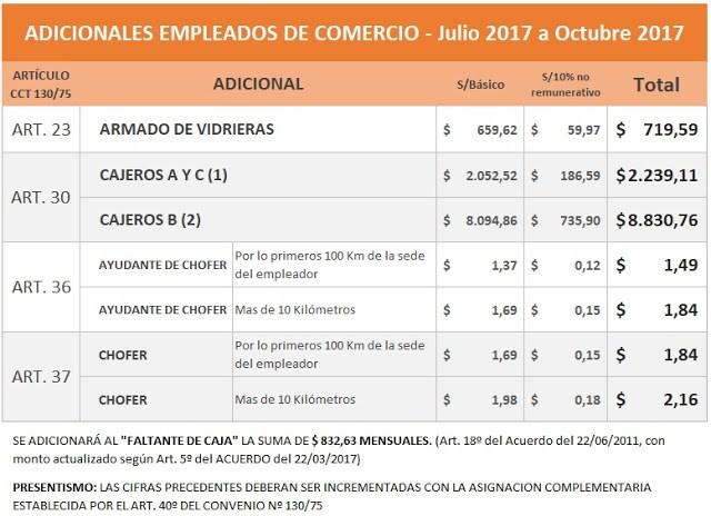 Empleados de Comercio: montos de los adicionales 2017 cajero, chofer, vidrierista