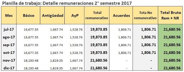 Empleados de Comercio: Cálculo del aguinaldo Diciembre 2017