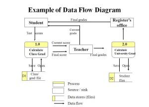 Example of Data Flow Diagram | Computer Sciene of Udayana