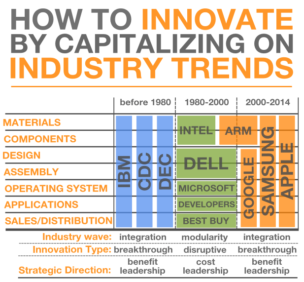 how to spot industry trends